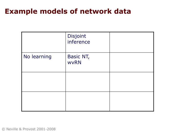 Example models of network data