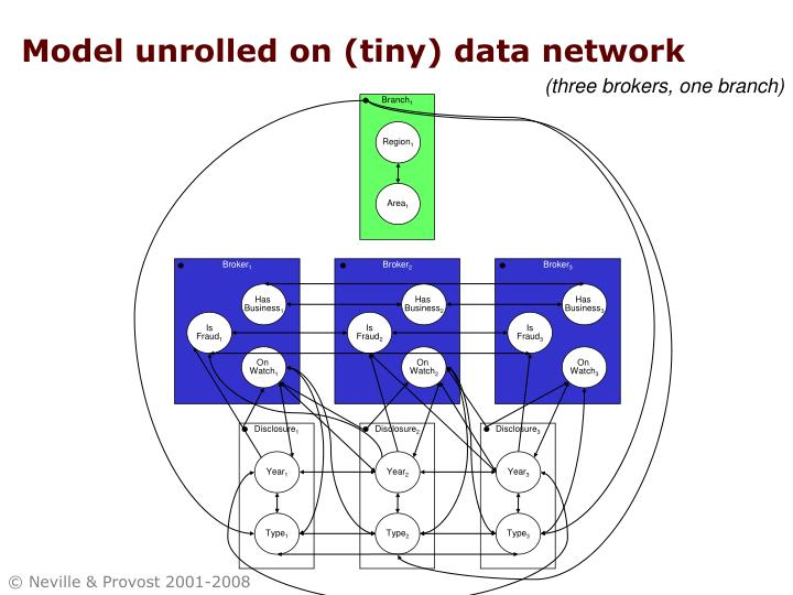 Model unrolled on (tiny) data network