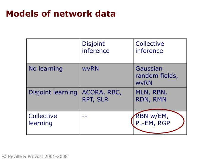Models of network data