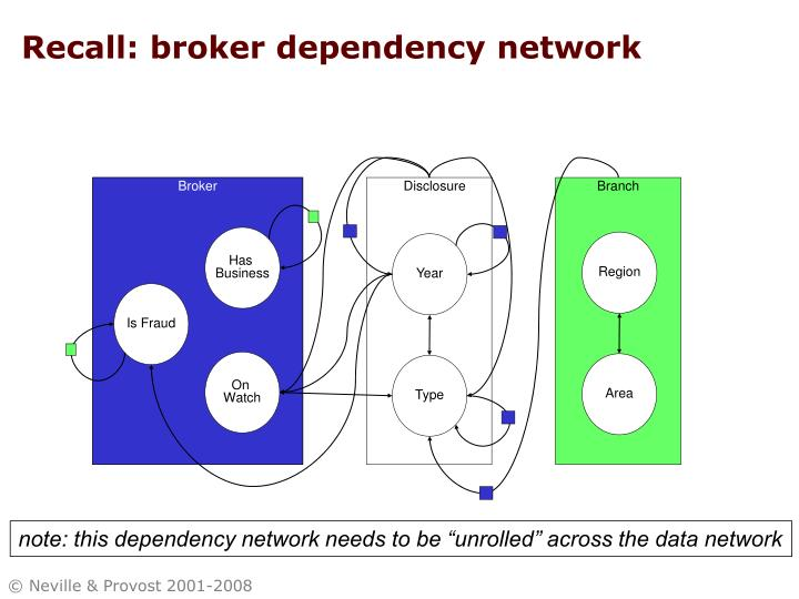 Recall: broker dependency network