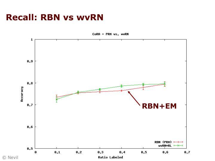 Recall: RBN vs wvRN