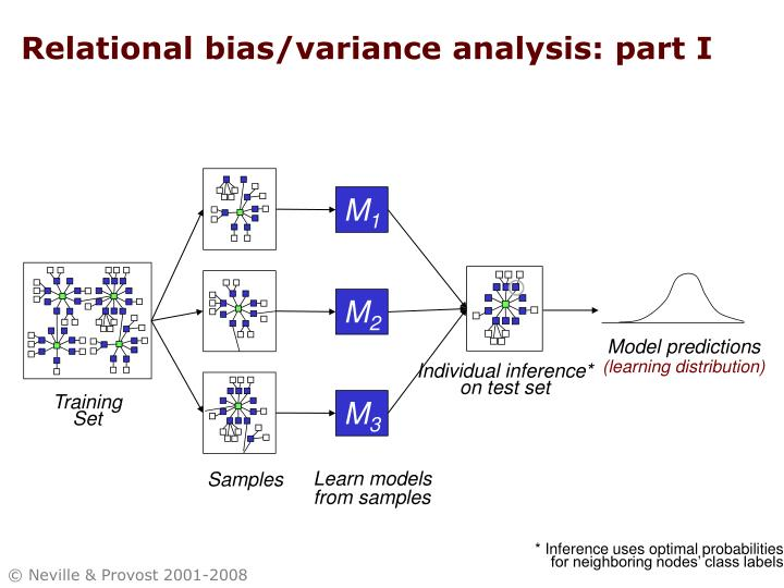 Relational bias/variance analysis: part I