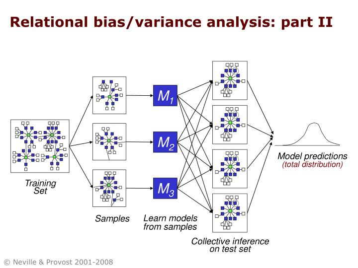 Relational bias/variance analysis: part II