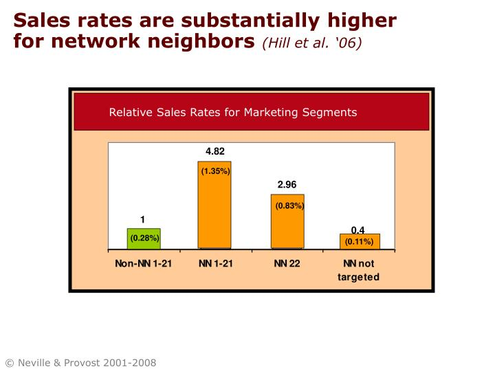 Sales rates are substantially higher