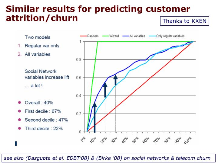 Similar results for predicting customer attrition/churn