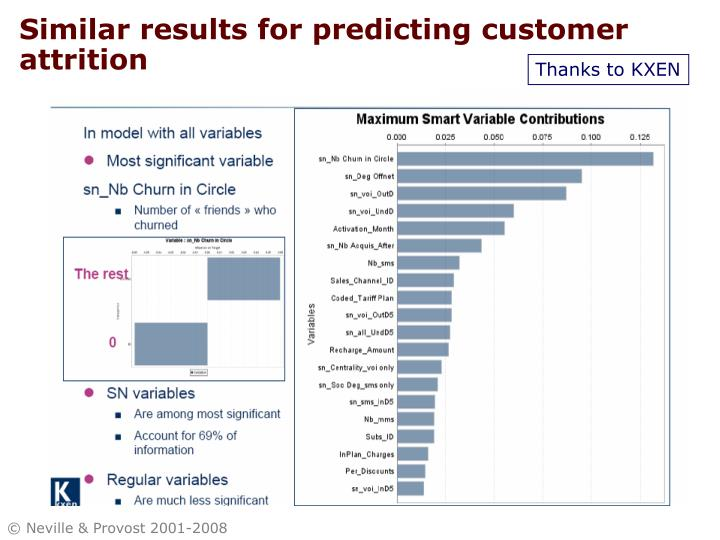 Similar results for predicting customer attrition