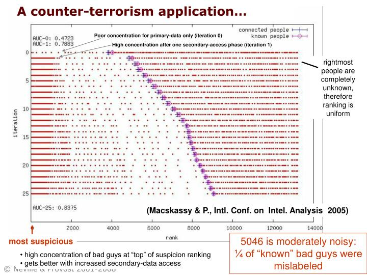 A counter-terrorism application…