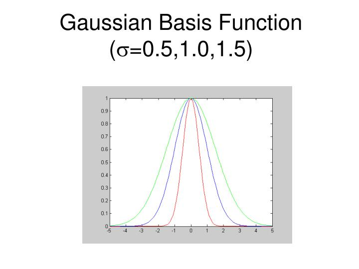 Gaussian Basis Function (