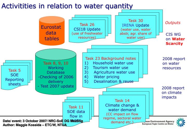 Activitities in relation to water quantity