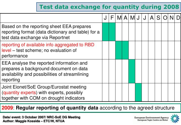 Test data exchange for quantity during 2008