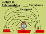 culture is relationships