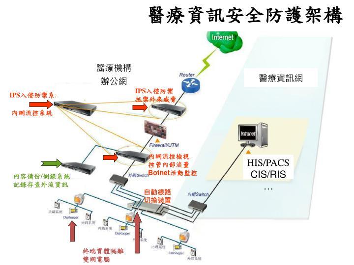 醫療資訊安全防護架構