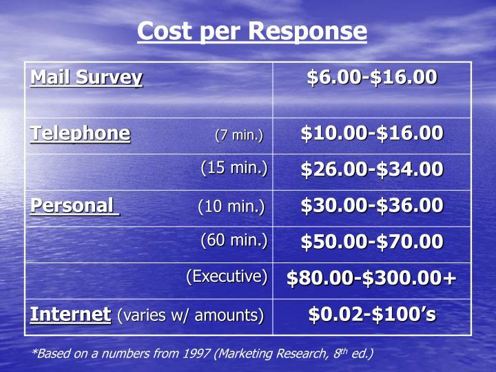 Cost per Response
