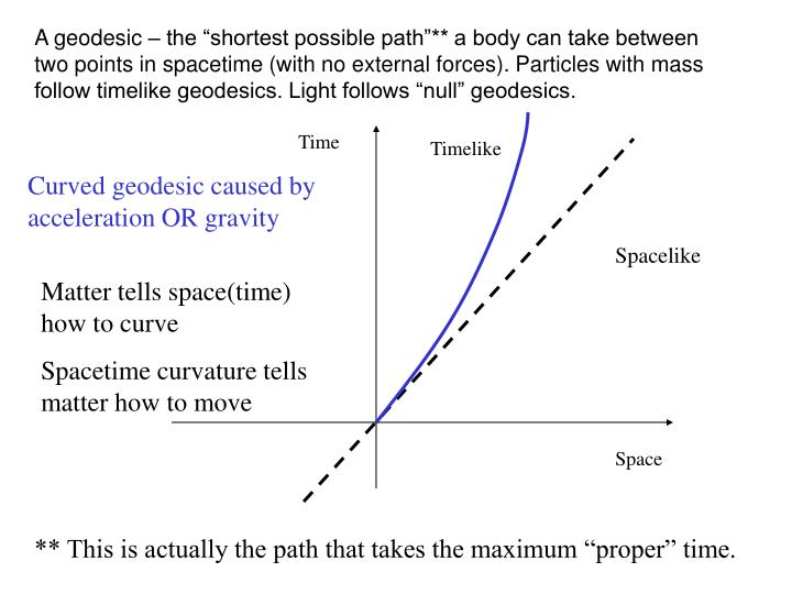 "A geodesic – the ""shortest possible path""** a body can take between two points in spacetime (with no external forces). Particles with mass follow timelike geodesics. Light follows ""null"" geodesics."