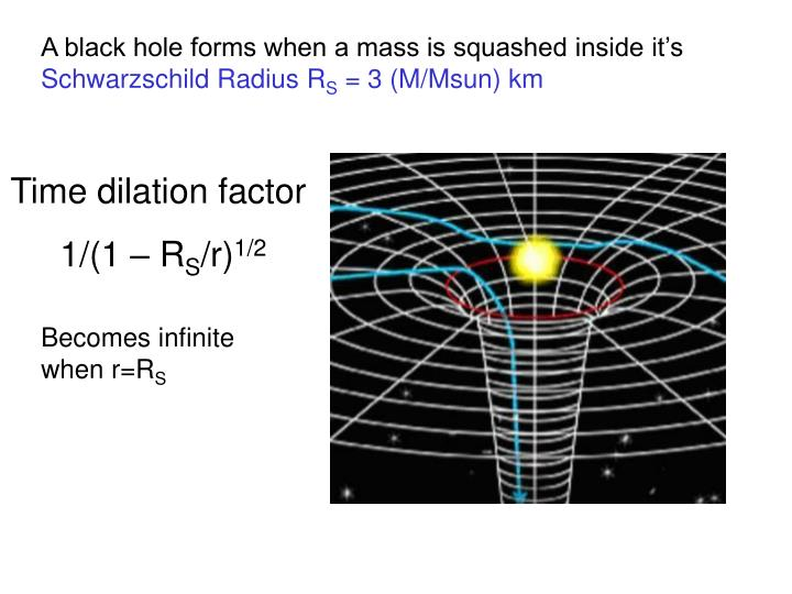 A black hole forms when a mass is squashed inside it's