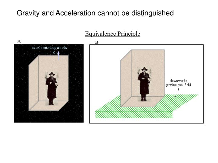 Gravity and Acceleration cannot be distinguished