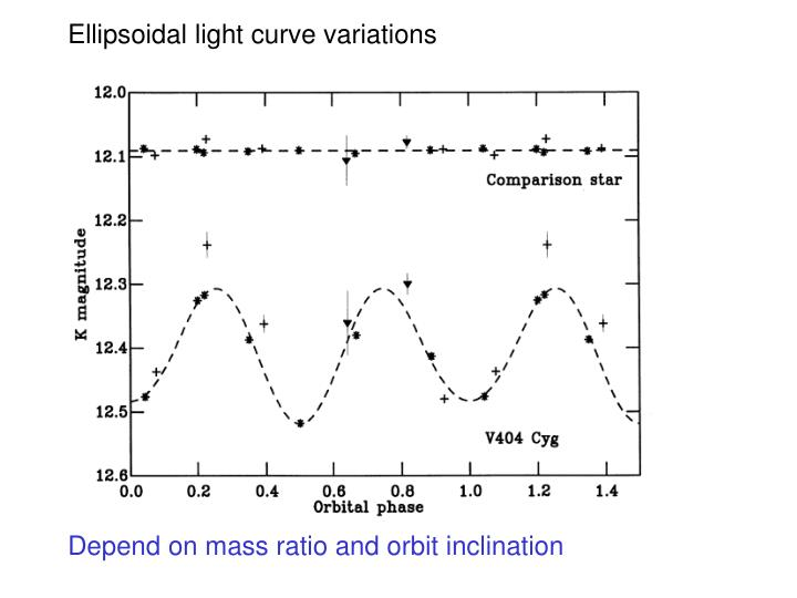Ellipsoidal light curve variations