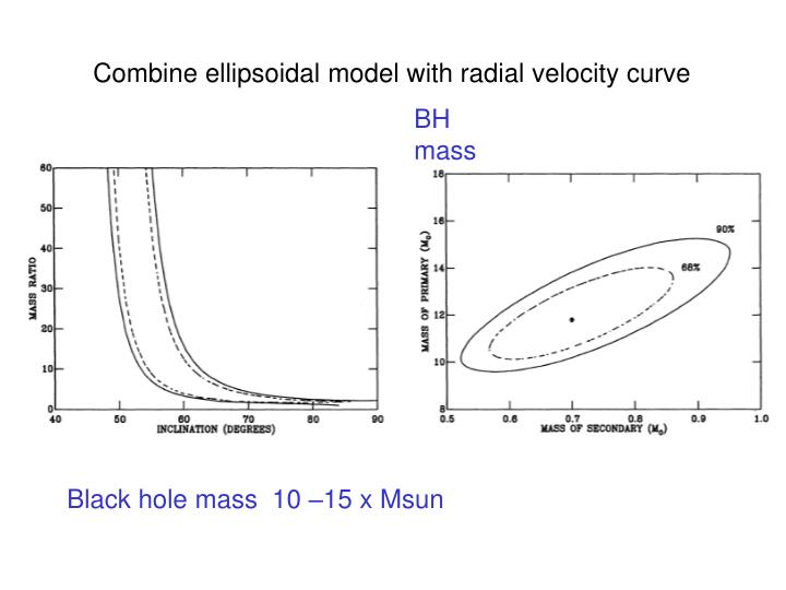 Combine ellipsoidal model with radial velocity curve