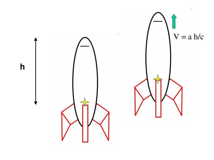 V = a h/c