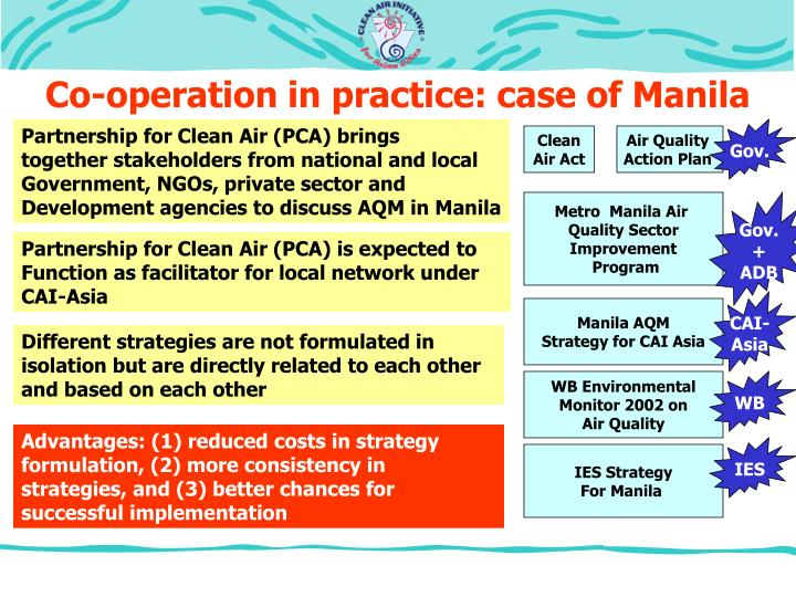 Co-operation in practice: case of Manila