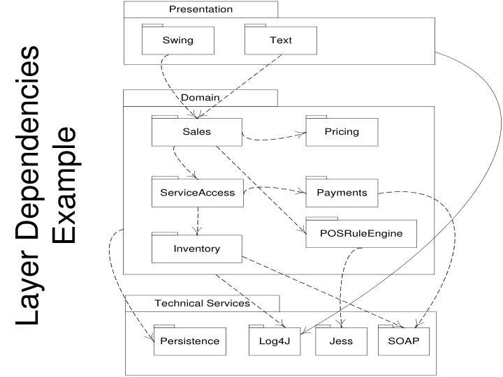 Layer Dependencies Example