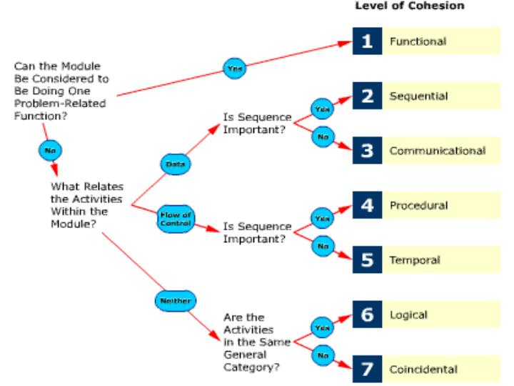 Levels Of Cohesion