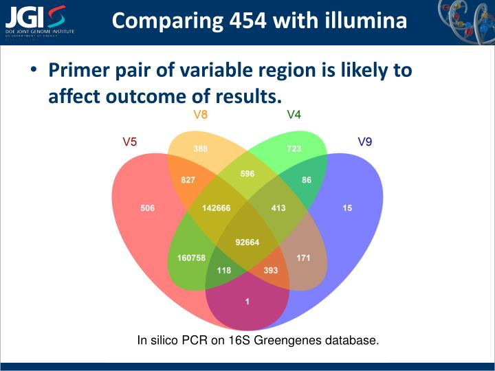 Comparing 454 with illumina