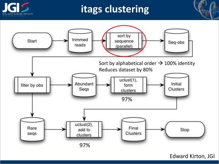 itags clustering