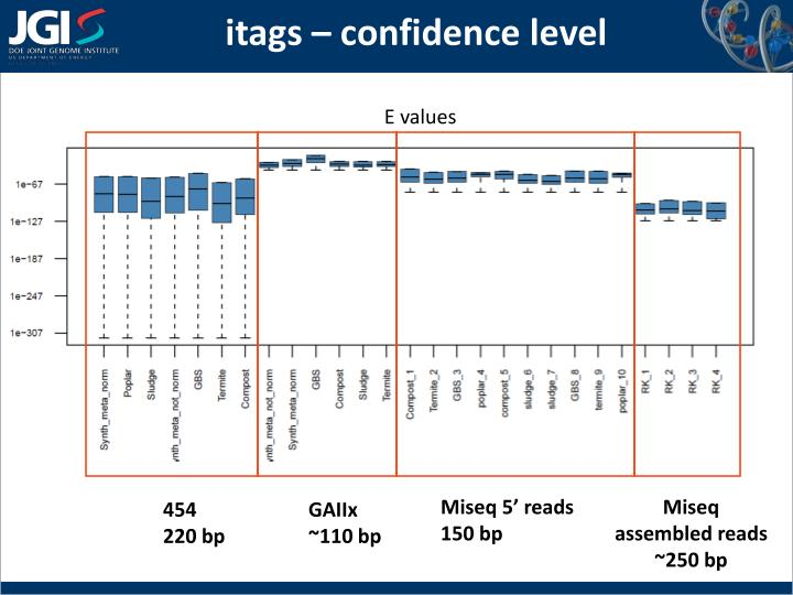 itags – confidence level