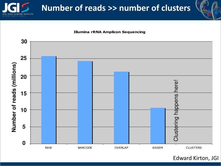 Number of reads >> number of clusters
