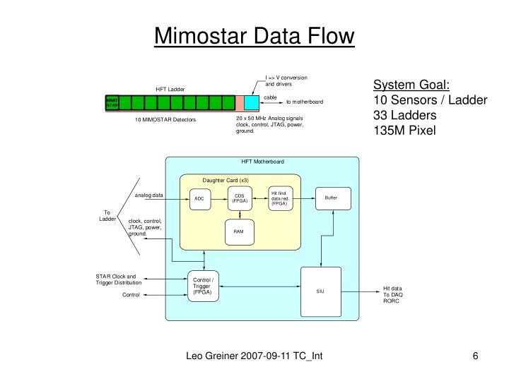 Mimostar Data Flow