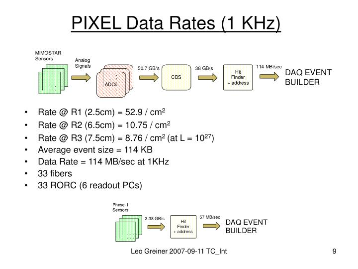 PIXEL Data Rates (1 KHz)
