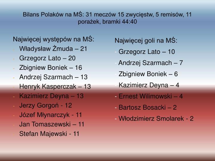 Bilans Polaków na MŚ: