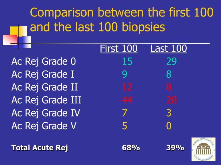 Comparison between the first 100 and the last 100 biopsies