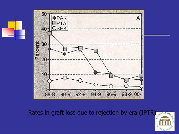 Rates in graft loss due to rejection by era (IPTR)