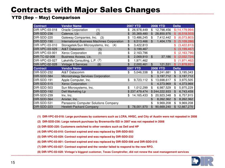 Contracts with Major Sales Changes