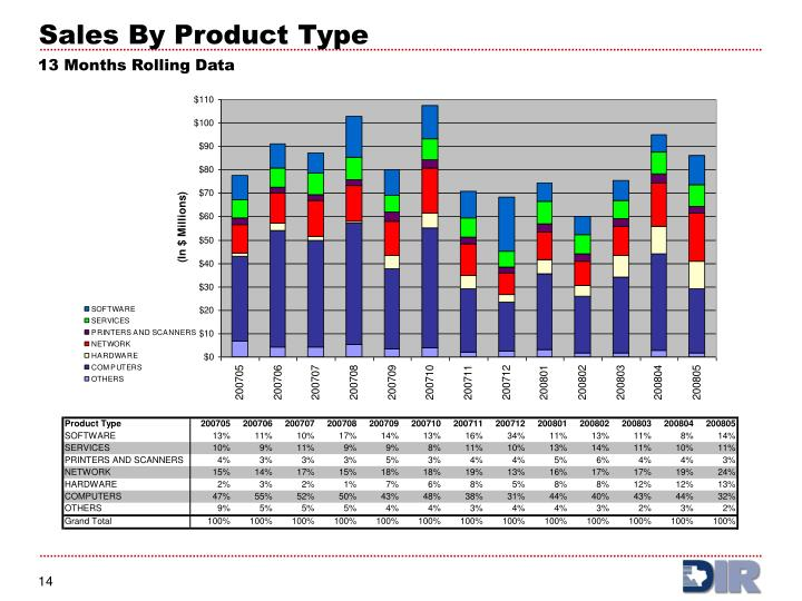 Sales By Product Type