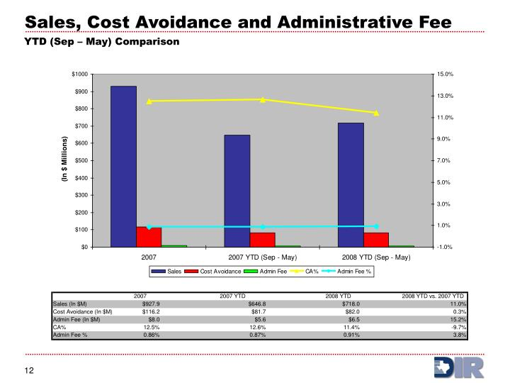 Sales, Cost Avoidance and Administrative Fee