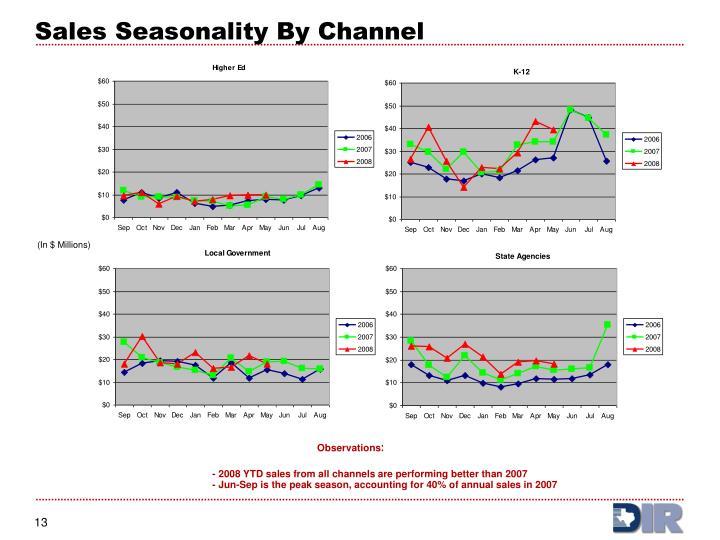 Sales Seasonality By Channel