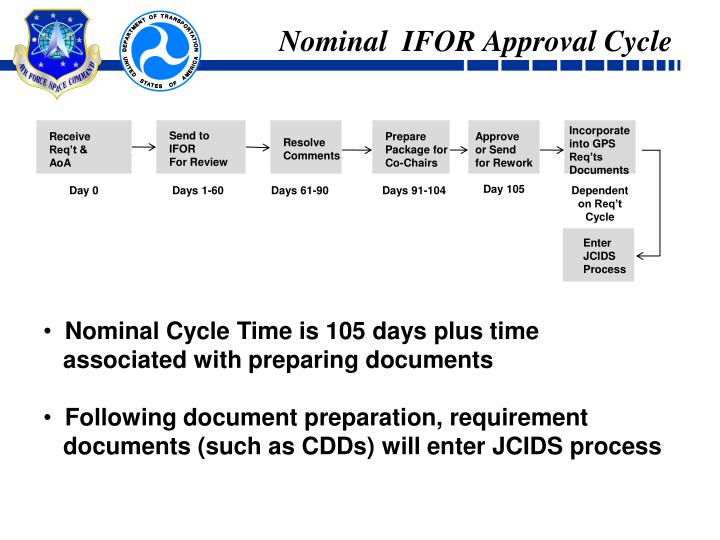 Nominal  IFOR Approval Cycle