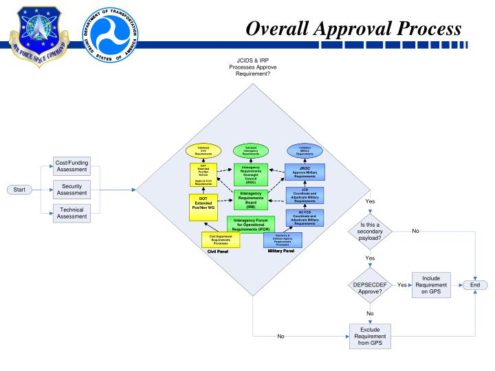 Overall Approval Process