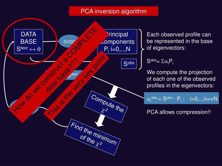 PCA inversion algorithm