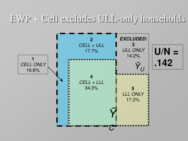 EWP + Cell excludes ULL-only households