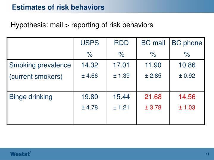 Estimates of risk behaviors