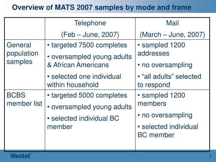 Overview of MATS 2007 samples by mode and frame