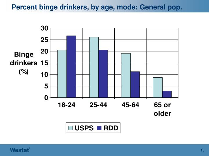 Percent binge drinkers, by age, mode: General pop.