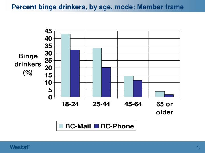 Percent binge drinkers, by age, mode: Member frame