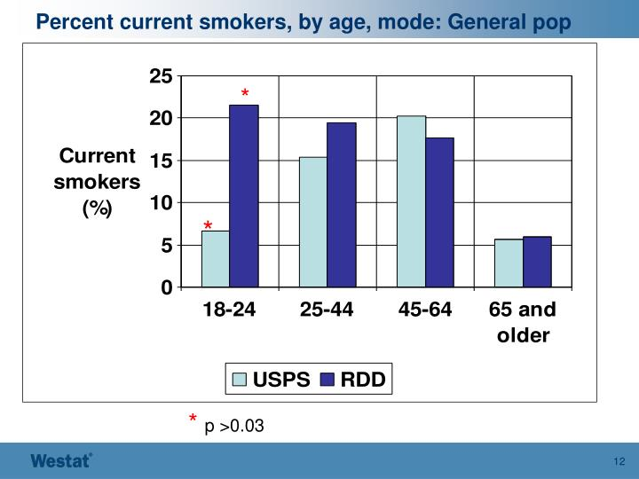Percent current smokers, by age, mode: General pop
