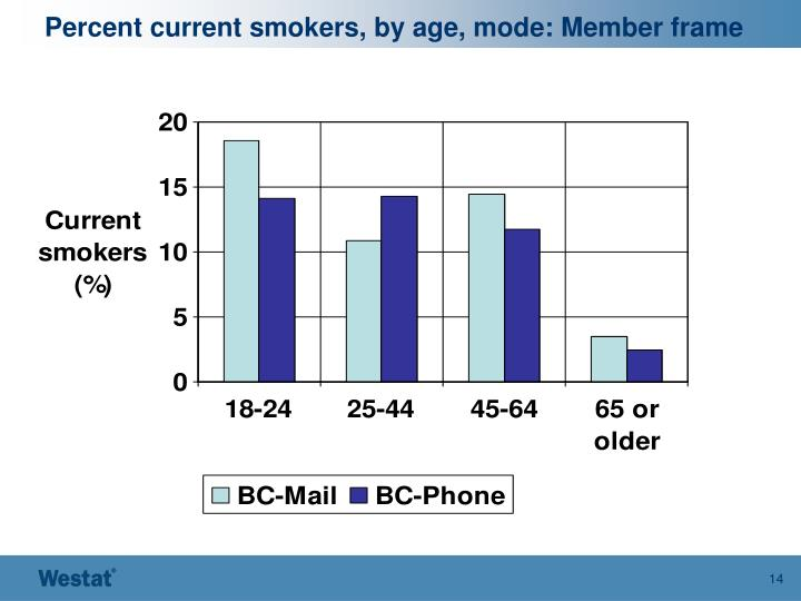 Percent current smokers, by age, mode: Member frame