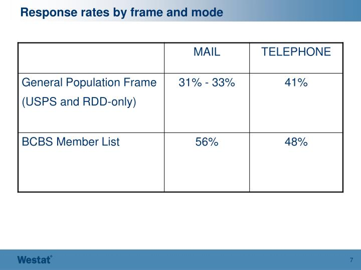 Response rates by frame and mode